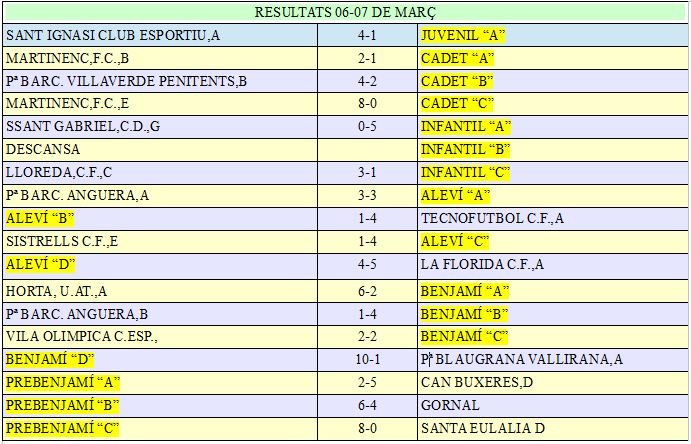 RESULTADOS 6-7 MARZO